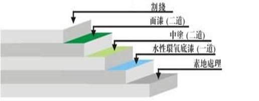丙烯酸qiuchang材料